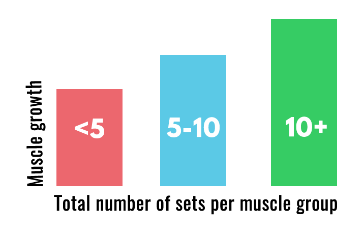 How many sets should we do? - Different